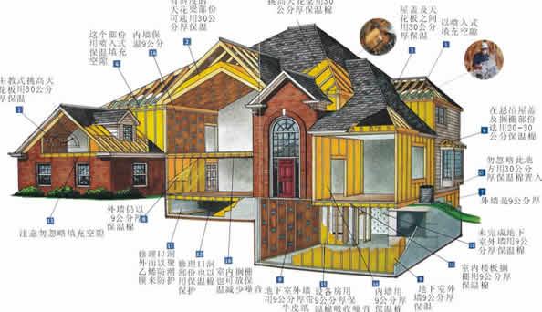 """陕西要求建筑节能设计合格率和施工执行率达""""双百"""""""